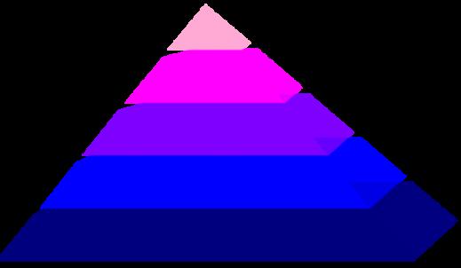 Piramida moich wartości